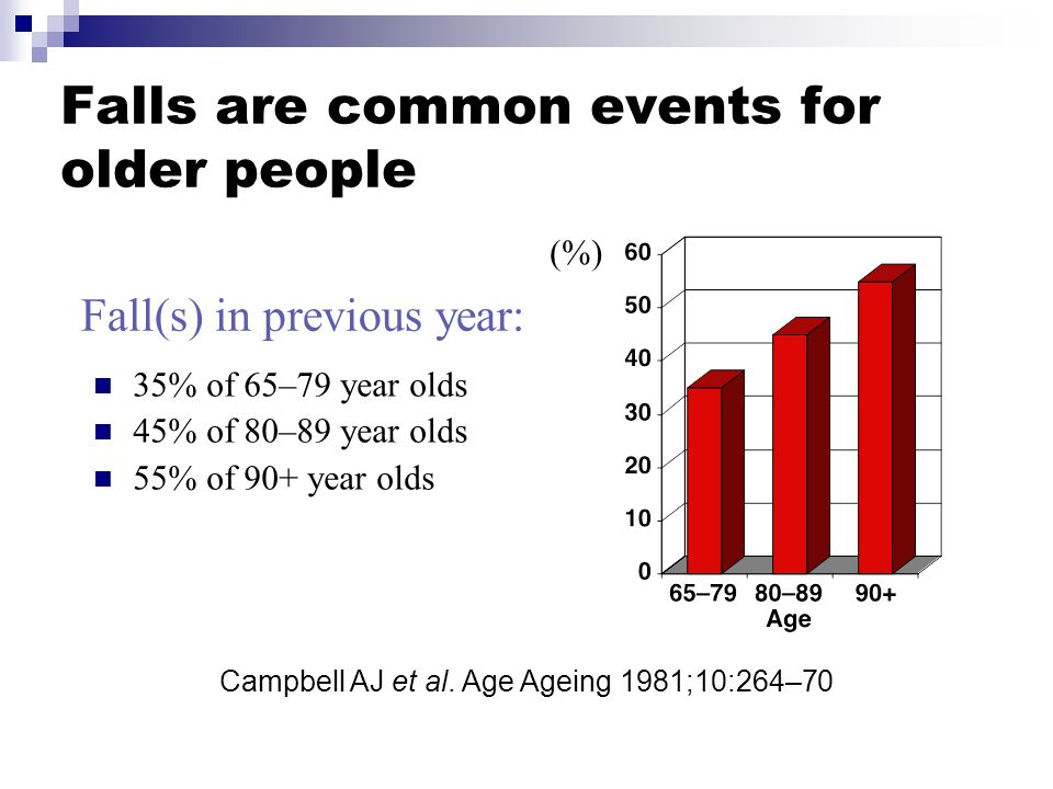 Falls are common events for older people 35% of 65–79 year olds 45% of 80–89 year olds 55% of 90+ year olds (%) Fall(s) in previous year: Campbell AJ et al.