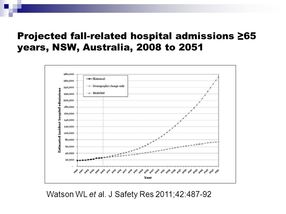 Falls prevention programme with most research internationally Set of exercises that improve muscle strength and balance Prescribed at home by physiotherapist or nurse Designed and evaluated in New Zealand  4 trials, 1016 participants, aged 65 to 97 Falls and injuries reduced by 35% Used nationally and world wide  e.g.
