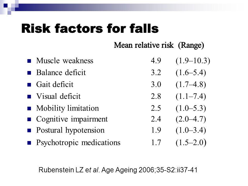 Muscle weakness4.9(1.9–10.3) Balance deficit3.2(1.6–5.4) Gait deficit3.0(1.7–4.8) Visual deficit2.8(1.1–7.4) Mobility limitation2.5(1.0–5.3) Cognitive impairment2.4(2.0–4.7) Postural hypotension1.9(1.0–3.4) Psychotropic medications1.7(1.5–2.0 ) Rubenstein LZ et al.