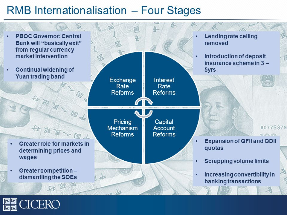 RMB Internationalisation – Four Stages Exchange Rate Reforms Interest Rate Reforms Capital Account Reforms Pricing Mechanism Reforms PBOC Governor: Central Bank will basically exit from regular currency market intervention Continual widening of Yuan trading band Lending rate ceiling removed Introduction of deposit insurance scheme in 3 – 5yrs Expansion of QFII and QDII quotas Scrapping volume limits Increasing convertibility in banking transactions Greater role for markets in determining prices and wages Greater competition – dismantling the SOEs
