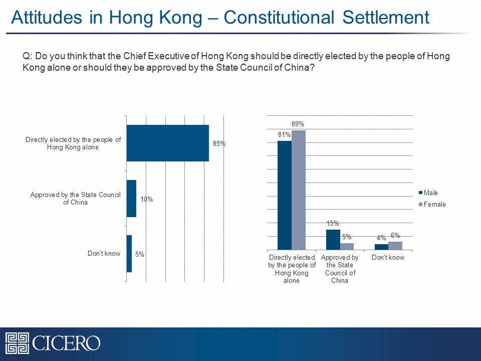 Attitudes in Hong Kong – Constitutional Settlement Q: Do you think that the Chief Executive of Hong Kong should be directly elected by the people of Hong Kong alone or should they be approved by the State Council of China