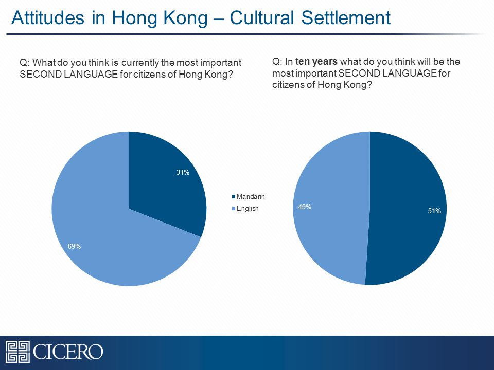 Attitudes in Hong Kong – Cultural Settlement Q: What do you think is currently the most important SECOND LANGUAGE for citizens of Hong Kong.
