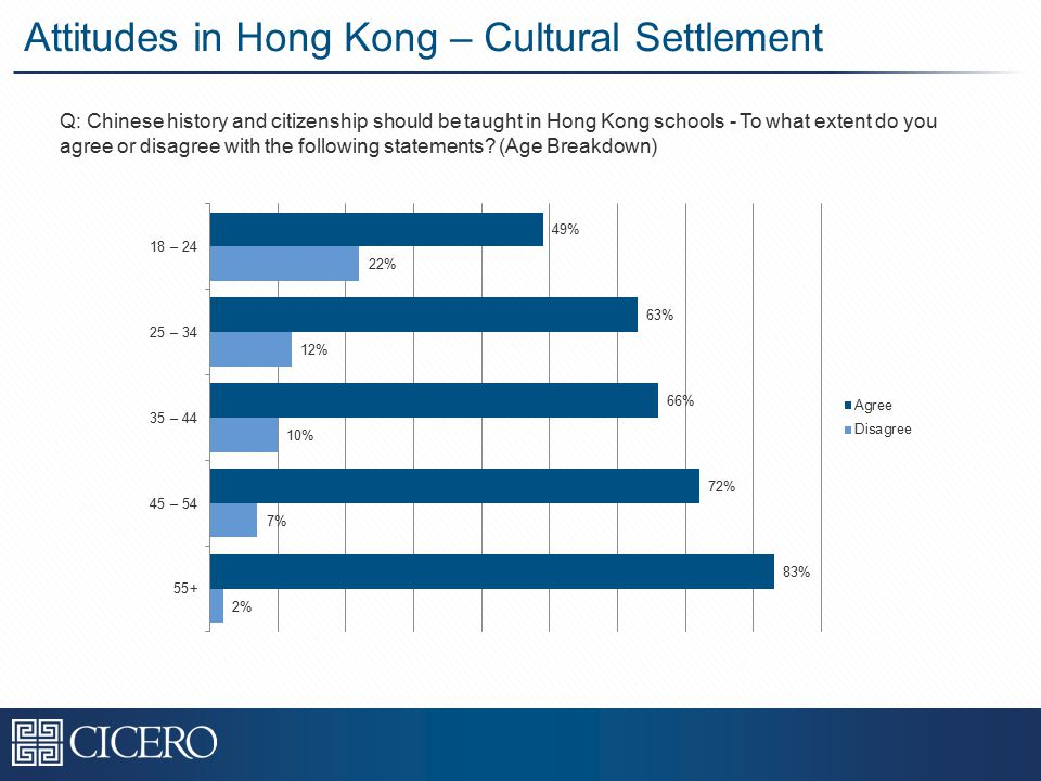 Attitudes in Hong Kong – Cultural Settlement Q: Chinese history and citizenship should be taught in Hong Kong schools - To what extent do you agree or disagree with the following statements.