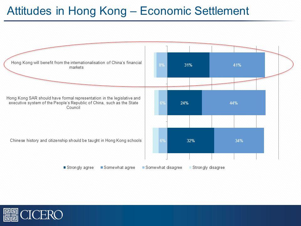 Attitudes in Hong Kong – Economic Settlement