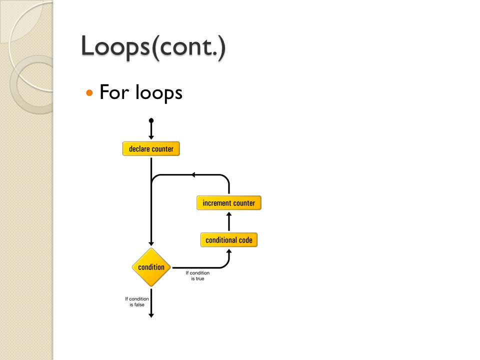 Loops(cont.) For loops