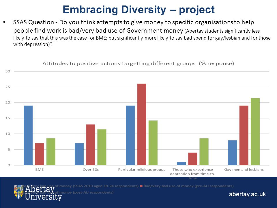 abertay.ac.uk Embracing Diversity – project SSAS Question - Do you think attempts to give money to specific organisations to help people find work is bad/very bad use of Government money (Abertay students significantly less likely to say that this was the case for BME; but significantly more likely to say bad spend for gay/lesbian and for those with depression)