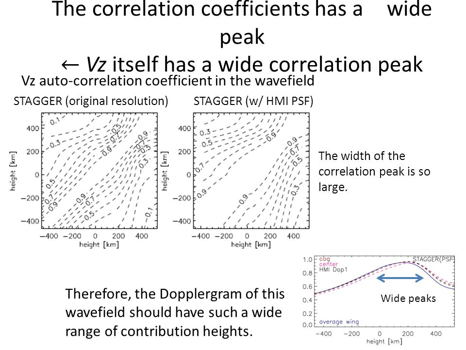 The width of the correlation peak is so large.