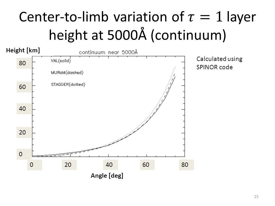 020404060608080 Angle [deg] 0 20 4040 6060 8080 Height [km] Calculated using SPINOR code 25