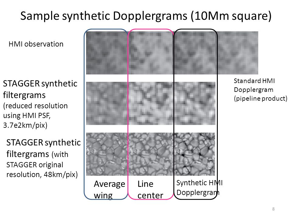 8 Sample synthetic Dopplergrams (10Mm square) HMI observation Average wing Line center Synthetic HMI Dopplergram Standard HMI Dopplergram (pipeline product) STAGGER synthetic filtergrams (reduced resolution using HMI PSF, 3.7e2km/pix) STAGGER synthetic filtergrams (with STAGGER original resolution, 48km/pix)