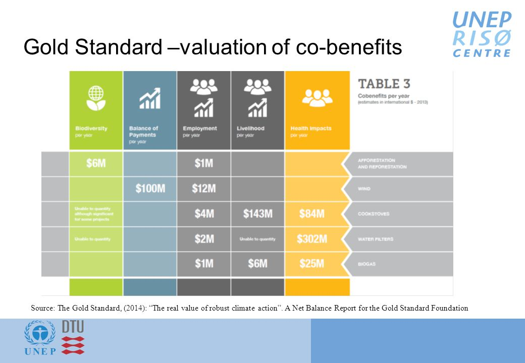 Gold Standard –valuation of co-benefits Source: The Gold Standard, (2014): The real value of robust climate action .