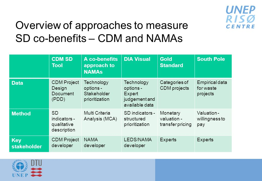 Overview of approaches to measure SD co-benefits – CDM and NAMAs CDM SD Tool A co-benefits approach to NAMAs DIA VisualGold Standard South Pole Data CDM Project Design Document (PDD) Technology options - Stakeholder prioritization Technology options - Expert judgement and available data Categories of CDM projects Empirical data for waste projects Method SD indicators - qualitative description Multi Criteria Analysis (MCA) SD indicators - structured prioritization Monetary valuation - transfer pricing Valuation - willingness to pay Key stakeholder CDM Project developer NAMA developer LEDS/NAMA developer Experts
