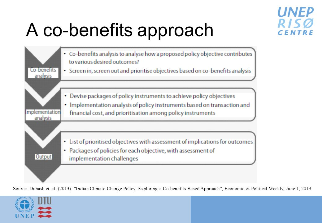 """A co-benefits approach Source: Dubash et. al. (2013): """"Indian Climate Change Policy. Exploring a Co-benefits Based Approach"""", Economic & Political Wee"""