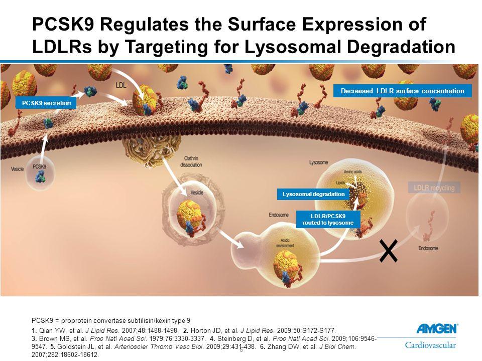 6 PCSK9 = proprotein convertase subtilisin/kexin type 9 1.