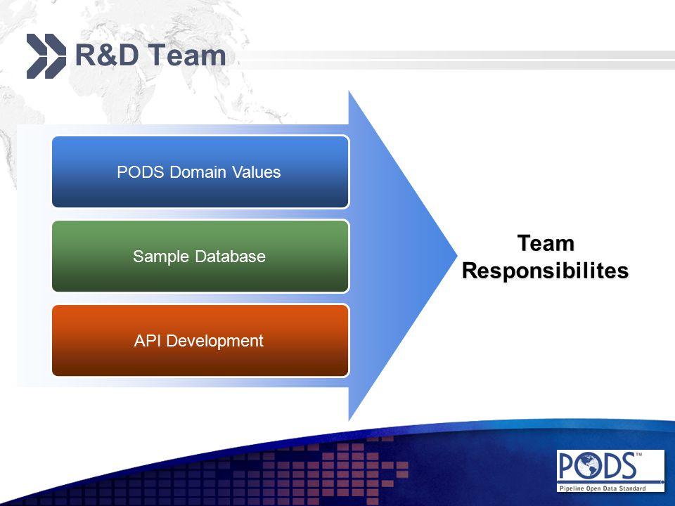 R&D Team PODS Domain Values Sample Database API Development TeamResponsibilites