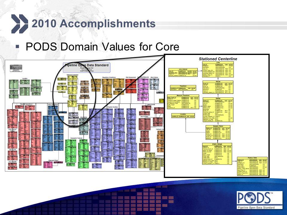 2010 Accomplishments  PODS Domain Values for Core