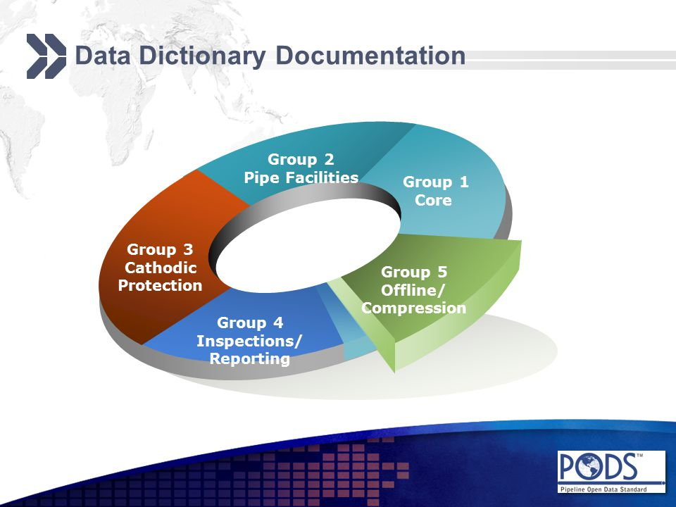 Group 3 Cathodic Protection Group 2 Pipe Facilities Group 1 Core Group 5 Offline/ Compression Group 4 Inspections/ Reporting Data Dictionary Documentation