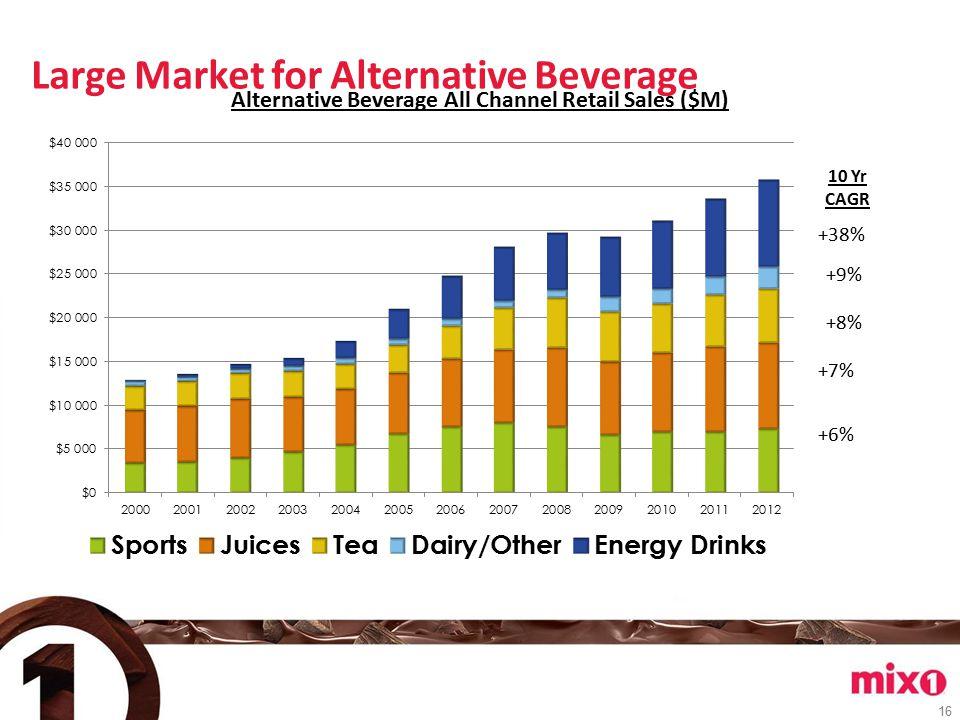 16 Large Market for Alternative Beverage Alternative Beverage All Channel Retail Sales ($M) 10 Yr CAGR +38% +9% +8% +7% +6%