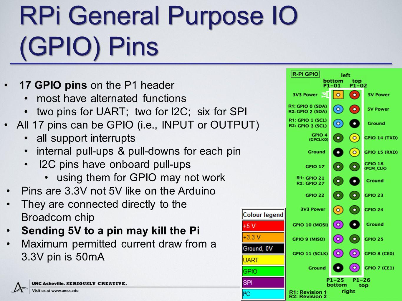 Dean Brock, Rebecca Bruce, and Marietta Cameron COMPUTER SCIENCE RPi General Purpose IO (GPIO) Pins 17 GPIO pins on the P1 header most have alternated