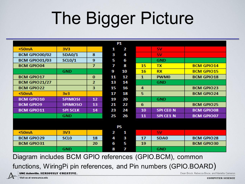 Dean Brock, Rebecca Bruce, and Marietta Cameron COMPUTER SCIENCE Diagram includes BCM GPIO references (GPIO.BCM), common functions, WiringPi pin refer