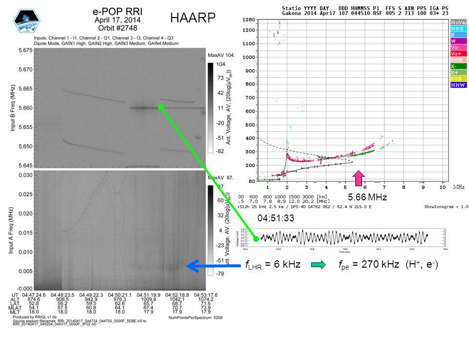 f 5.66 MHz 04:51:33 f LHR = 6 kHz f pe = 270 kHz (H +, e - ) MHz HAARP