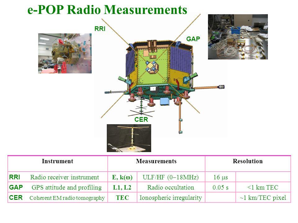 RRI GAP CER InstrumentMeasurementsResolution RRI Radio receiver instrument E, k(  ) ULF/HF (0–18MHz) 16  s GAP GPS attitude and profiling L1, L2Radio occultation0.05 s<1 km TEC CER Coherent EM radio tomography TECIonospheric irregularity~1 km/TEC pixel e-POP Radio Measurements