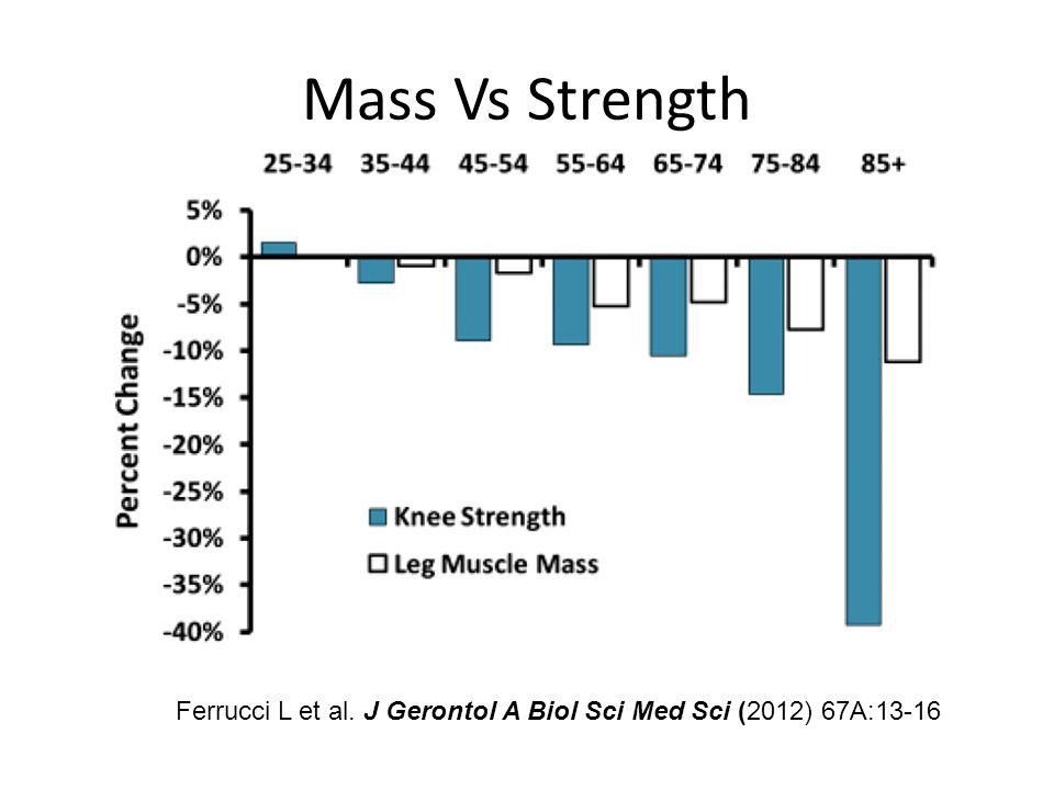 Mass Vs Strength Ferrucci L et al. J Gerontol A Biol Sci Med Sci (2012) 67A:13-16