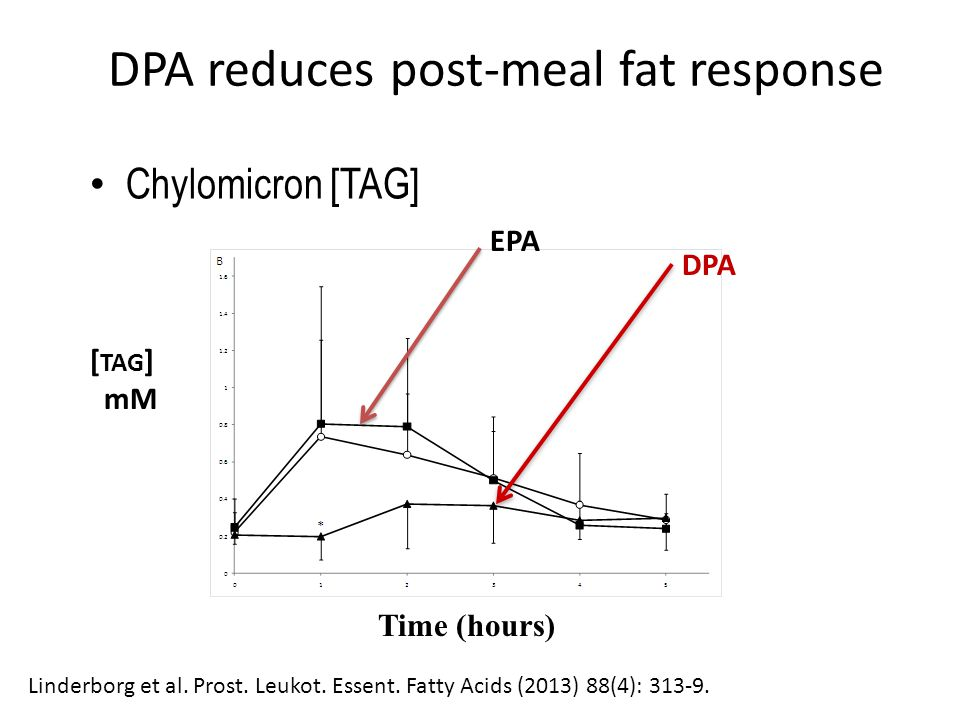 DPA reduces post-meal fat response DPA EPA Time (hours) [ TAG ] mM Chylomicron [TAG] Linderborg et al.