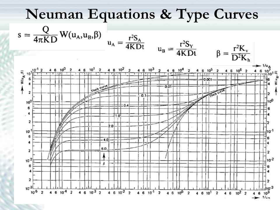 Neuman Equations & Type Curves