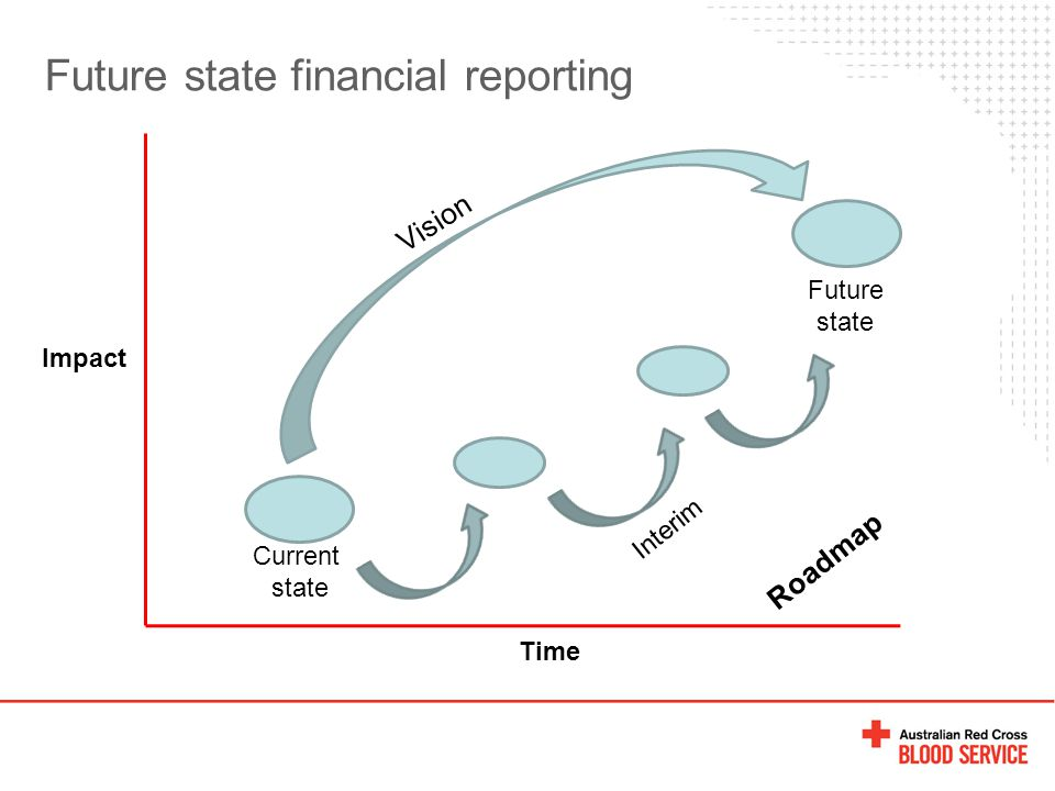 Future state financial reporting Time Impact Current state Future state Vision Interim Roadmap