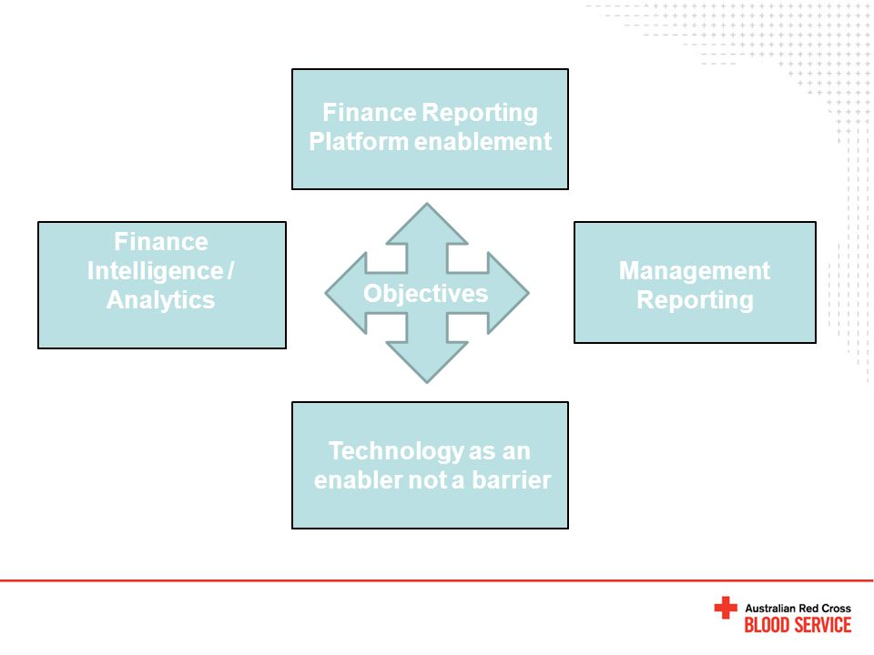 Objectives Finance Reporting Platform enablement Management Reporting Finance Intelligence / Analytics Technology as an enabler not a barrier