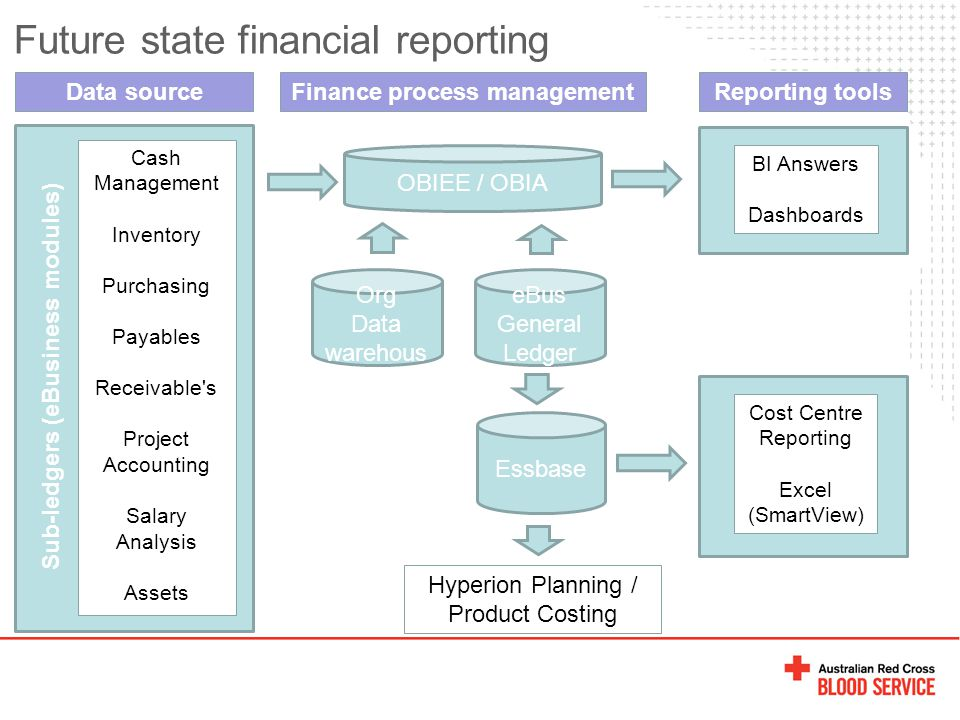 Future state financial reporting eBus General Ledger Cash Management Inventory Purchasing Payables Receivable s Project Accounting Salary Analysis Assets Sub-ledgers (eBusiness modules) Hyperion Planning / Product Costing Data sourceFinance process managementReporting tools Cost Centre Reporting Excel (SmartView) Essbase OBIEE / OBIA BI Answers Dashboards Org Data warehous