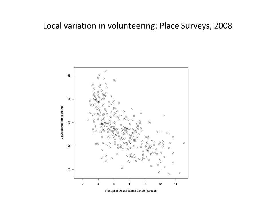Local variation in volunteering: Place Surveys, 2008