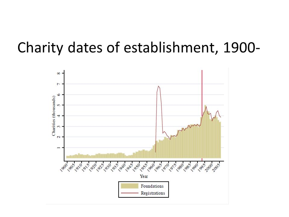 Charity dates of establishment, 1900- www.shaw-trust.org.uk