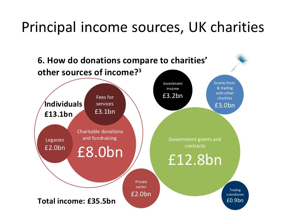 Proportion of charities experiencing year-on-year declines in income