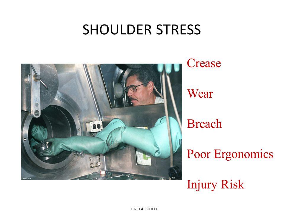 SHOULDER STRESS Crease Wear Breach Poor Ergonomics Injury Risk UNCLASSIFIED