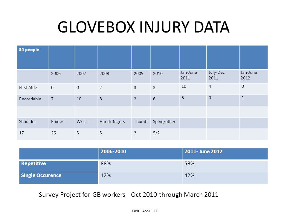 GLOVEBOX INJURY DATA 54 people 20062007200820092010 Jan-June 2011 July-Dec 2011 Jan-June 2012 First Aide00233 10 4 0 Recordable710826 6 0 1 ShoulderElbowWristHand/fingersThumbSpine/other 17265535/2 2006-20102011- June 2012 Repetitive88%58% Single Occurence12%42% Survey Project for GB workers - Oct 2010 through March 2011 UNCLASSIFIED