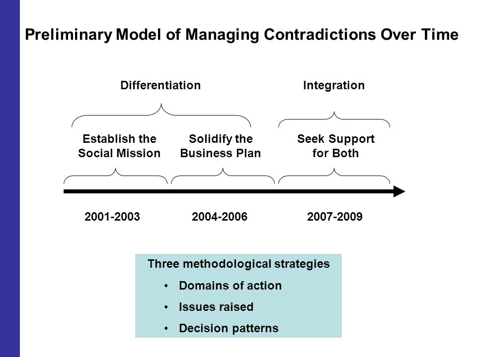 Preliminary Model of Managing Contradictions Over Time 2001-20032004-20062007-2009 DifferentiationIntegration Three methodological strategies Domains of action Issues raised Decision patterns Establish the Social Mission Solidify the Business Plan Seek Support for Both