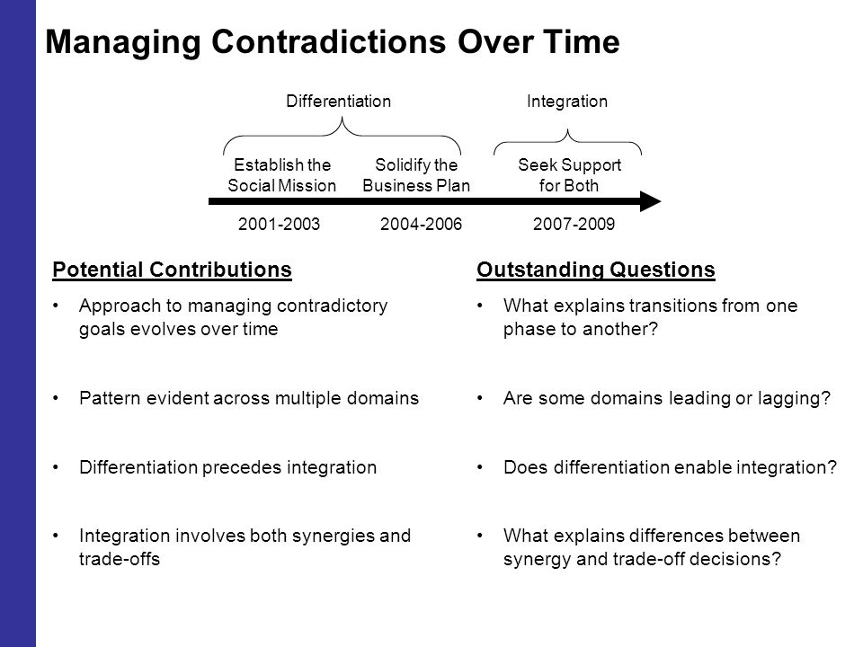 Managing Contradictions Over Time Integration Potential Contributions Approach to managing contradictory goals evolves over time Pattern evident across multiple domains Differentiation precedes integration Integration involves both synergies and trade-offs 2001-20032004-20062007-2009 Differentiation Establish the Social Mission Solidify the Business Plan Seek Support for Both Outstanding Questions What explains transitions from one phase to another.
