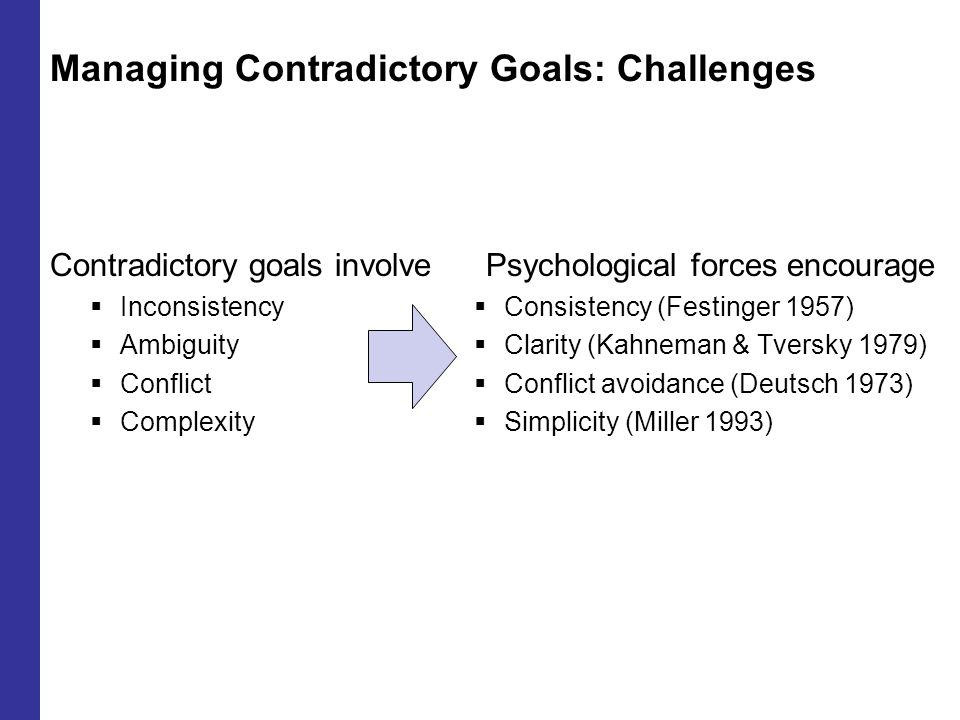 Managing Contradictory Goals: Challenges Contradictory goals involve  Inconsistency  Ambiguity  Conflict  Complexity Psychological forces encourage  Consistency (Festinger 1957)  Clarity (Kahneman & Tversky 1979)  Conflict avoidance (Deutsch 1973)  Simplicity (Miller 1993)