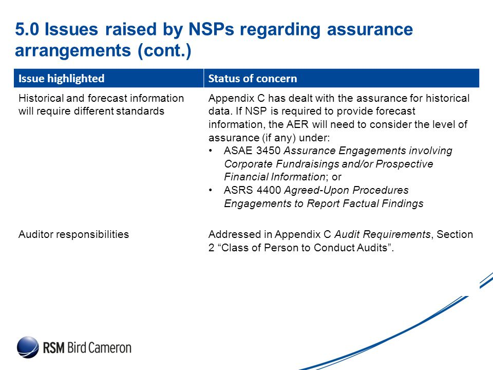 Presentation Subject Header 5.0 Issues raised by NSPs regarding assurance arrangements (cont.) Issue highlightedStatus of concern Historical and forecast information will require different standards Appendix C has dealt with the assurance for historical data.