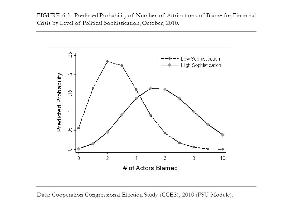 FIGURE 6.3. Predicted Probability of Number of Attributions of Blame for Financial Crisis by Level of Political Sophistication, October, 2010. Data: C