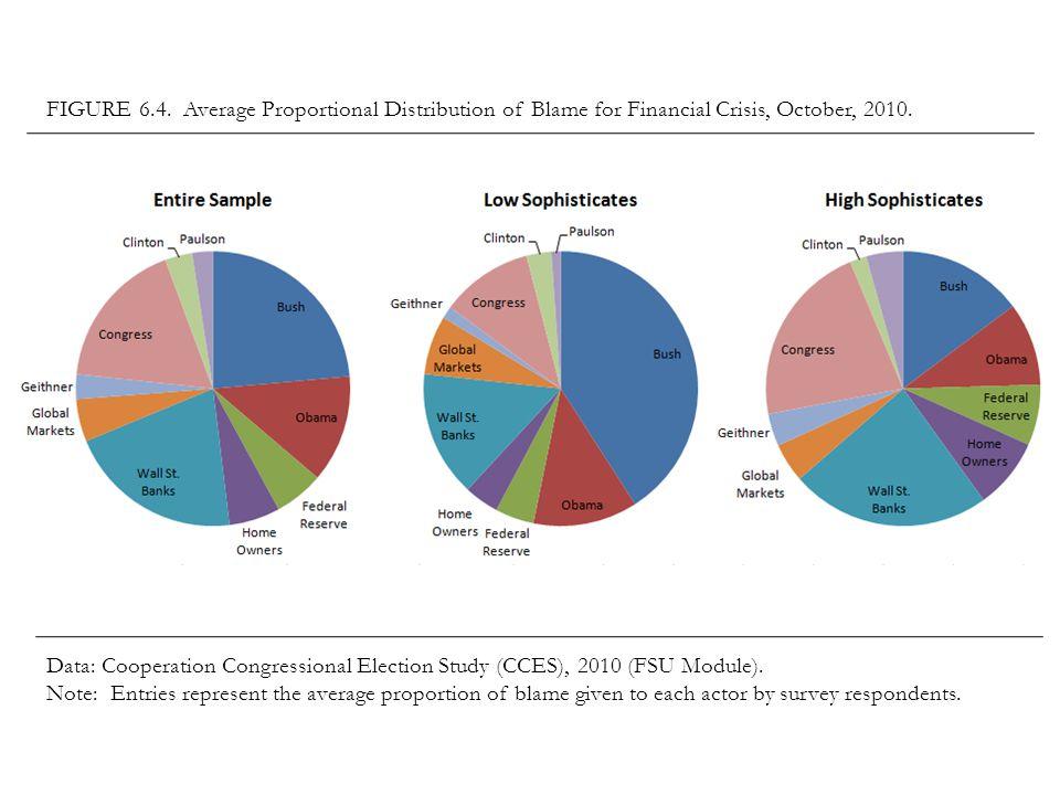 FIGURE 6.4.Average Proportional Distribution of Blame for Financial Crisis, October, 2010.