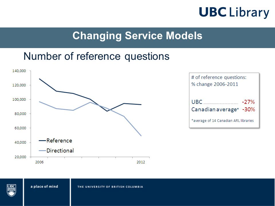 Changing Service Models Number of reference questions