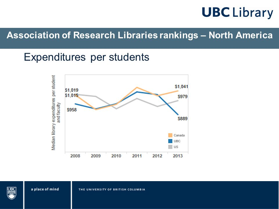 Association of Research Libraries rankings – North America Expenditures per students