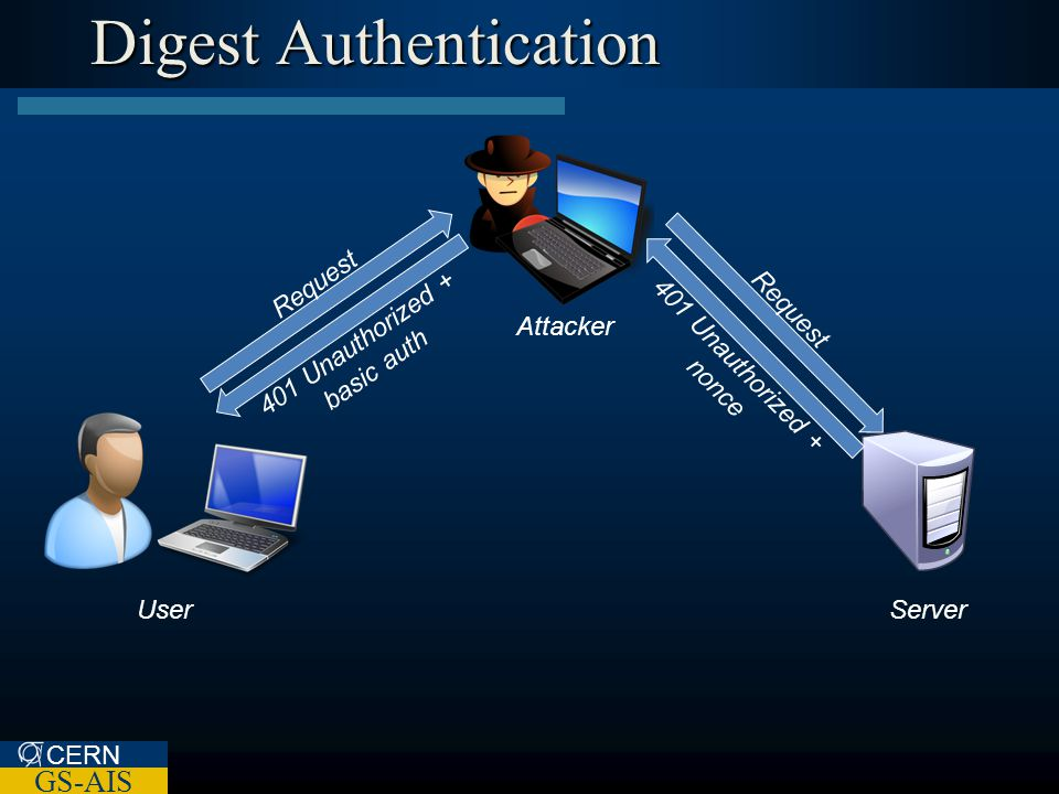 CERN GS-AIS Digest Authentication Attacker UserServer Request 401 Unauthorized + basic auth Request 401 Unauthorized + nonce
