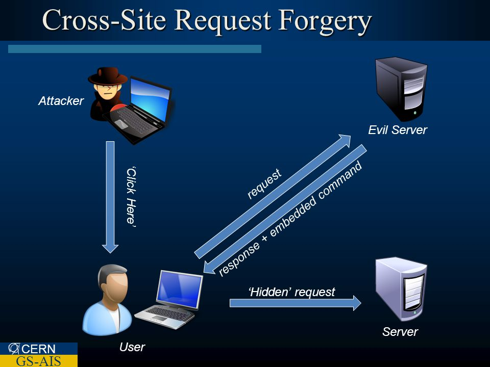 CERN GS-AIS Cross-Site Request Forgery 'Click Here' Server User Attacker request response + embedded command Evil Server 'Hidden' request
