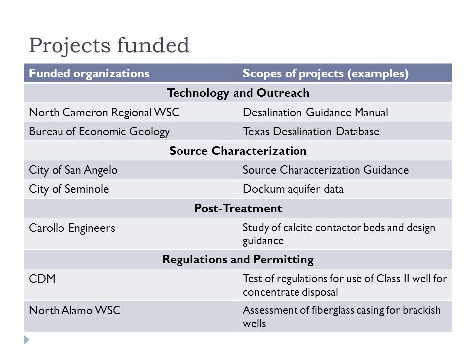 Projects funded Funded organizationsScopes of projects (examples) Technology and Outreach North Cameron Regional WSCDesalination Guidance Manual Bureau of Economic GeologyTexas Desalination Database Source Characterization City of San AngeloSource Characterization Guidance City of SeminoleDockum aquifer data Post-Treatment Carollo Engineers Study of calcite contactor beds and design guidance Regulations and Permitting CDM Test of regulations for use of Class II well for concentrate disposal North Alamo WSC Assessment of fiberglass casing for brackish wells