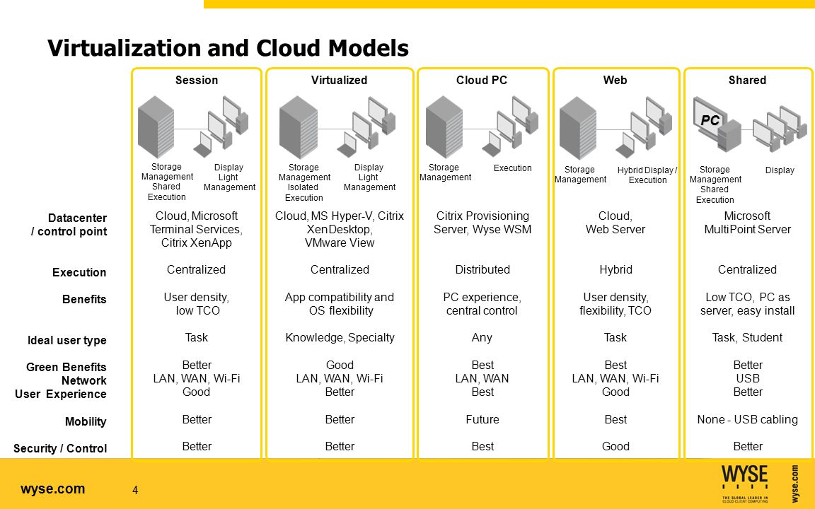 wyse.com Virtualization and Cloud Models 4 Datacenter / control point Execution Benefits Ideal user type Green Benefits Network User Experience Mobility Security / Control Session Cloud, Microsoft Terminal Services, Citrix XenApp Centralized User density, low TCO Task Better LAN, WAN, Wi-Fi Good Better Storage Management Shared Execution Display Light Management Virtualized Cloud, MS Hyper-V, Citrix XenDesktop, VMware View Centralized App compatibility and OS flexibility Knowledge, Specialty Good LAN, WAN, Wi-Fi Better Storage Management Isolated Execution Display Light Management Cloud PC Citrix Provisioning Server, Wyse WSM Distributed PC experience, central control Any Best LAN, WAN Best Future Best Storage Management Execution Web Cloud, Web Server Hybrid User density, flexibility, TCO Task Best LAN, WAN, Wi-Fi Good Best Good Storage Management Hybrid Display / Execution Shared Microsoft MultiPoint Server Centralized Low TCO, PC as server, easy install Task, Student Better USB Better None - USB cabling Better PC Storage Management Shared Execution Display