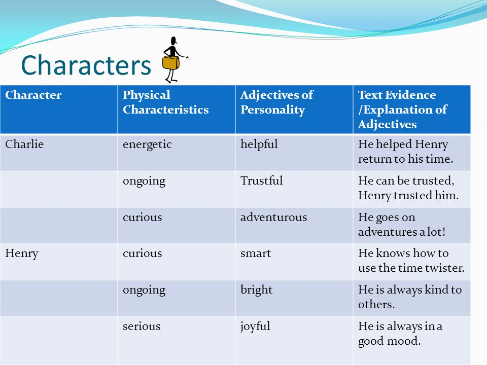 Characters CharacterPhysical Characteristics Adjectives of Personality Text Evidence /Explanation of Adjectives CharlieenergetichelpfulHe helped Henry return to his time.