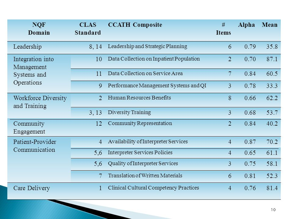 10 NQF Domain CLAS Standard CCATH Composite# Items AlphaMean Leadership8, 14 Leadership and Strategic Planning 60.7935.8 Integration into Management S